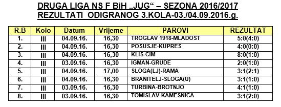 rezultati_3_kola_II_lige_jug_