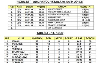 14_kolo_ii_liga_jug