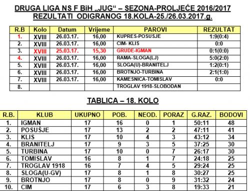 """Rezultati 18. kola i najava 19. Druge lige FBiH – """"JUG"""""""