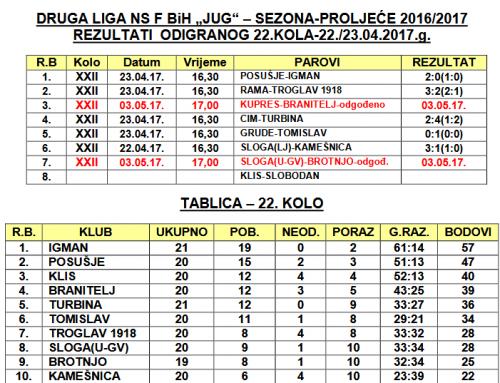 """Rezultati 22. kola i najava 23. Druge lige FBiH – """"JUG"""""""