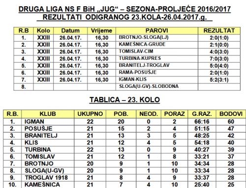 """Rezultati 23. kola i najava 24. Druge lige FBiH – """"JUG"""""""