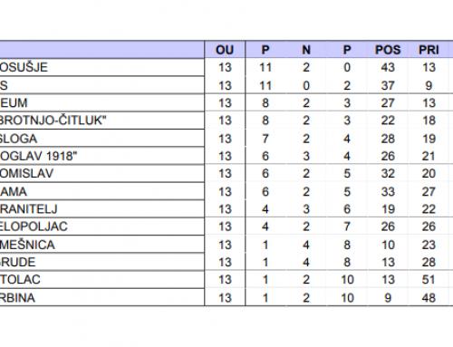 Konačne tablice jesenske sezone II. Lige NS FBiH