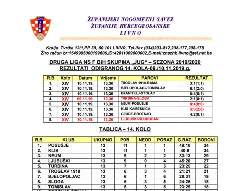 """DRUGA LIGA NS F BiH """"JUG"""" – Rezultati 14.kola i najava 15.kola"""