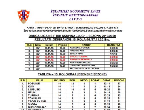 """DRUGA LIGA NS F BiH """"JUG"""" – Rezultati 15.kola – kraj jesenske sezone"""