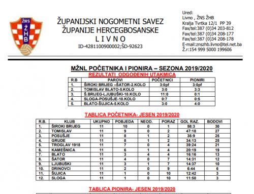 MŽNL POČETNIKA I PIONIRA – Rezultati odgođenih utakmica i tablice na kraju jesenske sezone