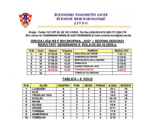 Druga liga Jug NS FBiH – Rezultati 6.kola i najava 7.kola