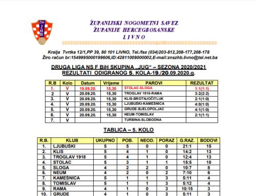 Druga liga Jug NS FBiH – Rezultati 5.kola i najava 6.kola
