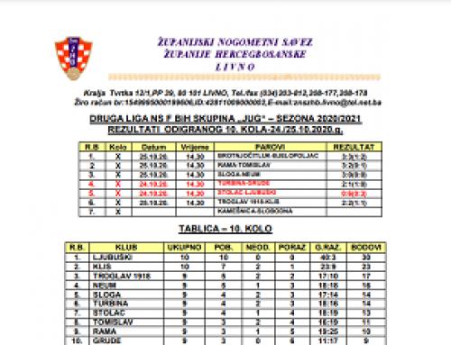 Druga liga Jug NS FBiH – Rezultati 10.kola i najava 11.kola