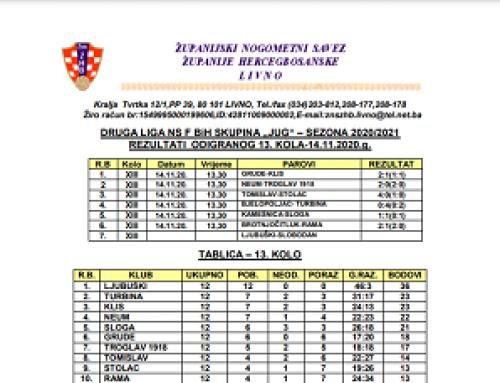 Druga liga Jug NS FBiH – Rezultati 13.kola i najava 14.kola(proljeće 2020/2021)