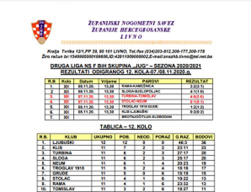 Druga liga Jug NS FBiH – Rezultati 12.kola i najava 13.kola