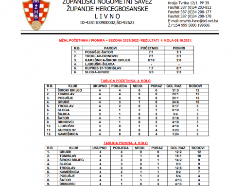 MŽNL POČETNIKA I PIONIRA – Rezultati 4.kola i najava 5.kola