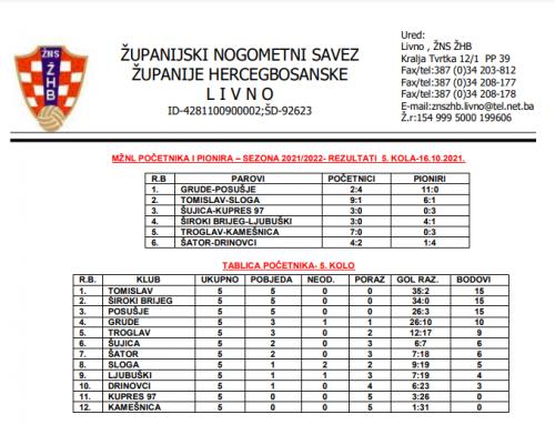 MŽNL POČETNIKA I PIONIRA – Rezultati 5.kola i najava 6.kola